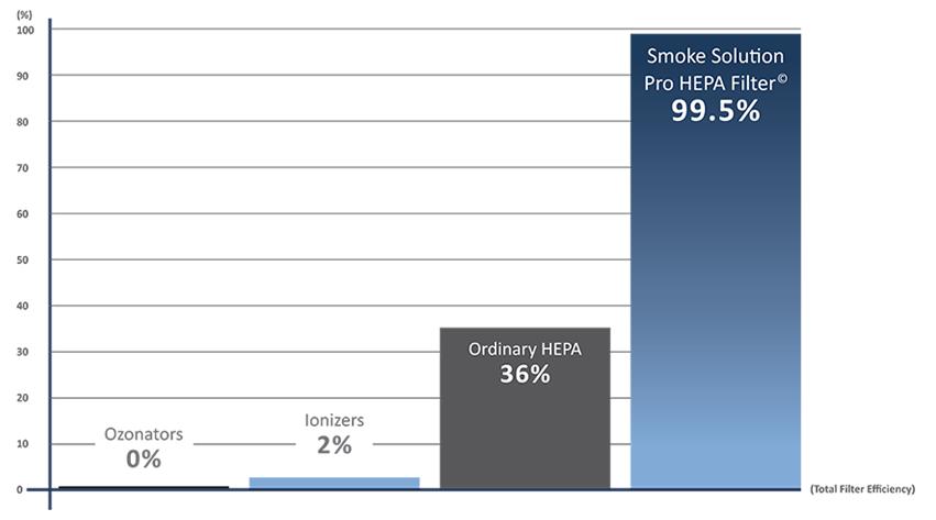 Smoke Solution HEPA Filter